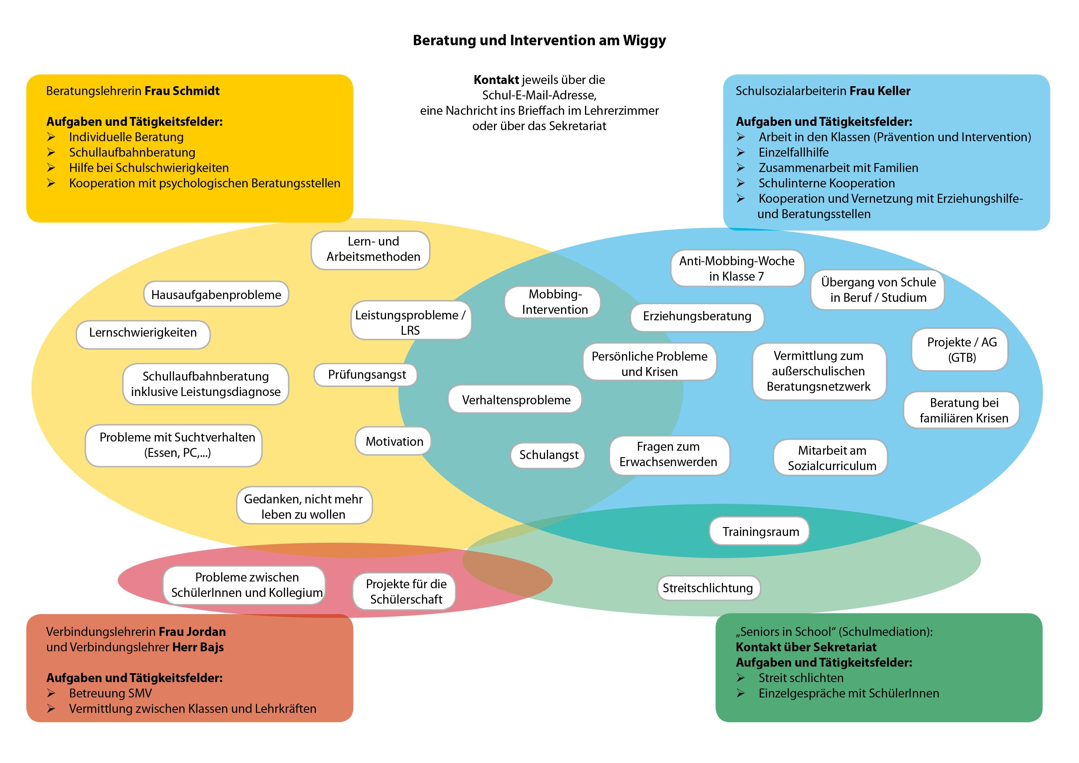 Beratung und Intervention